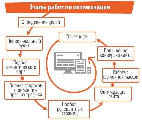 Оптимизация сайта поисковые что такое корневой каталог сайта на бесплатном хостинге