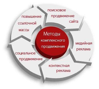 Работа в сети раскрутка сайтов найти ошибки задерживающие продвижение сайта вверх первый ресурс seopult ru